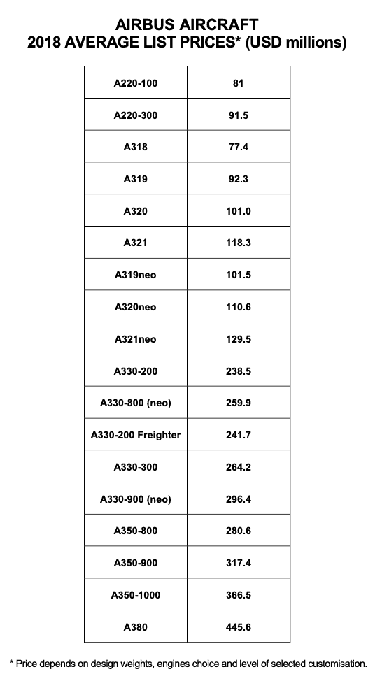 Airbus Aircraft 2018 Average List Prices
