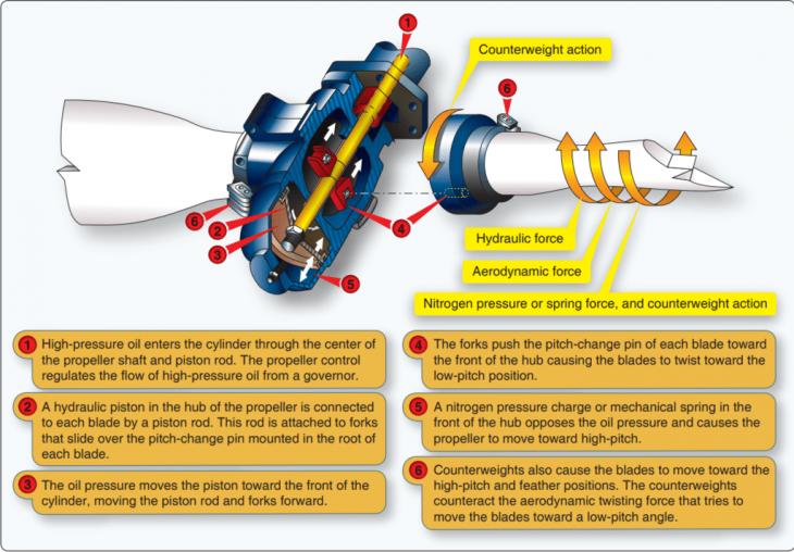 constant speed propellor diagram