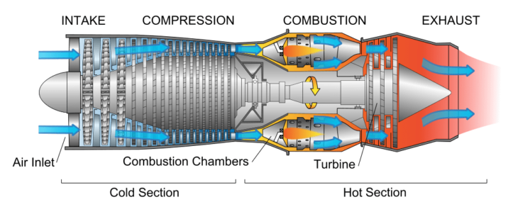Turbojet Engine Diagram