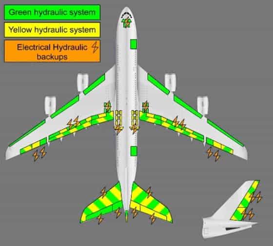 A380 Hydraulic Redundancy