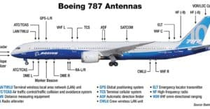 The Different Types of Aircraft Antennas And Their Function