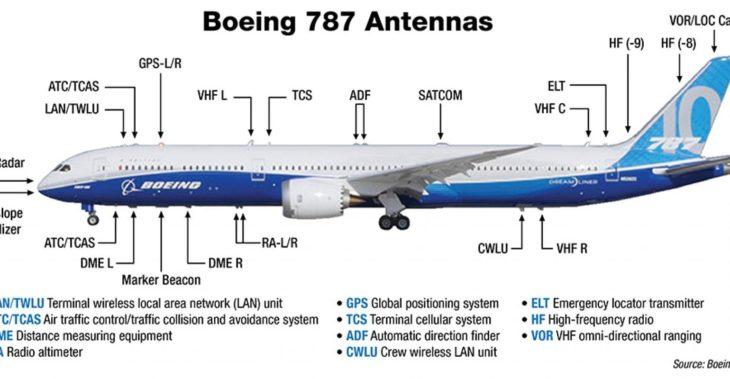 Boeing 787 Antennas