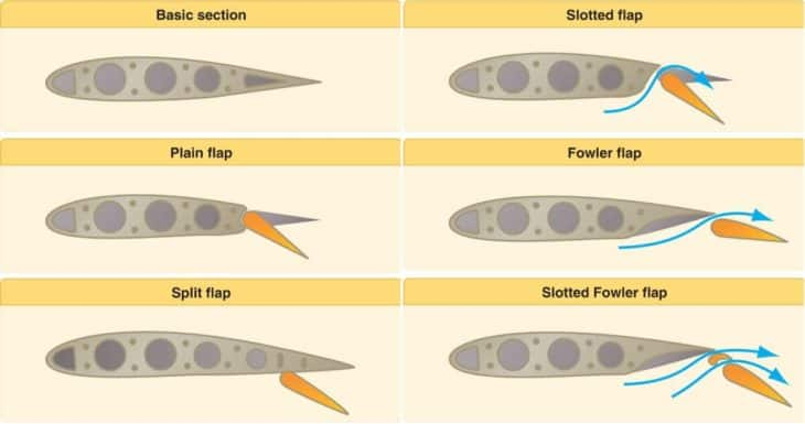 types of aircraft flaps