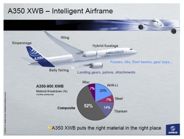 Airbus A350 material breakdown