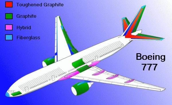 Boeing 777 - Materials used in construction