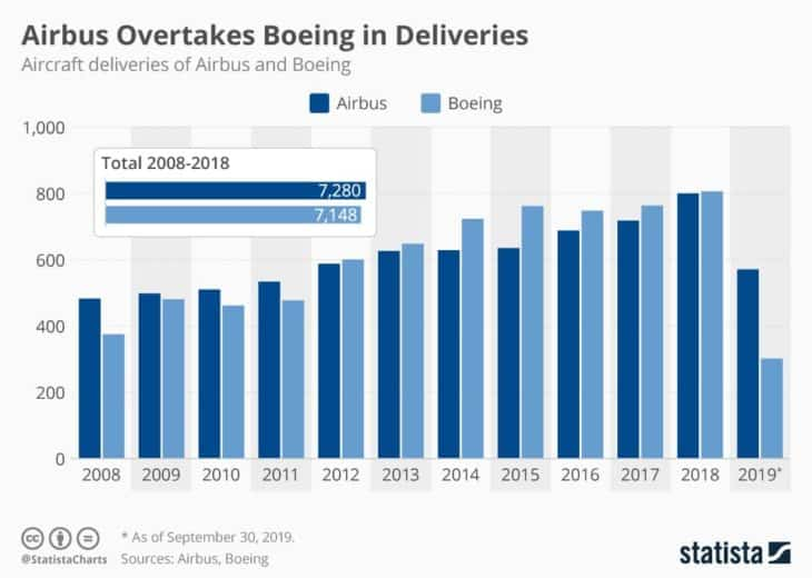 Airbus vs Boeing Deliveries