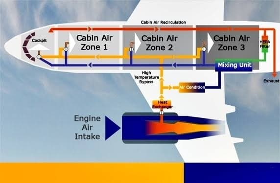 Cabin Air Recirculation
