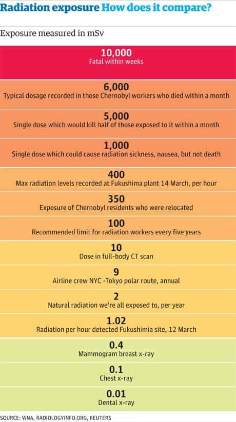 Comparison of radiation exposure levels