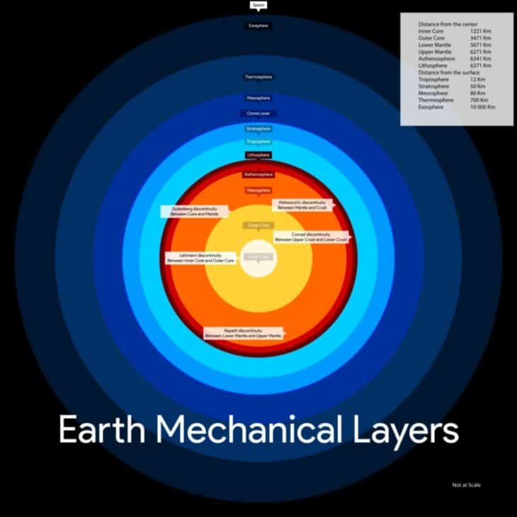 Earth Mechanical Layers (not at scale)