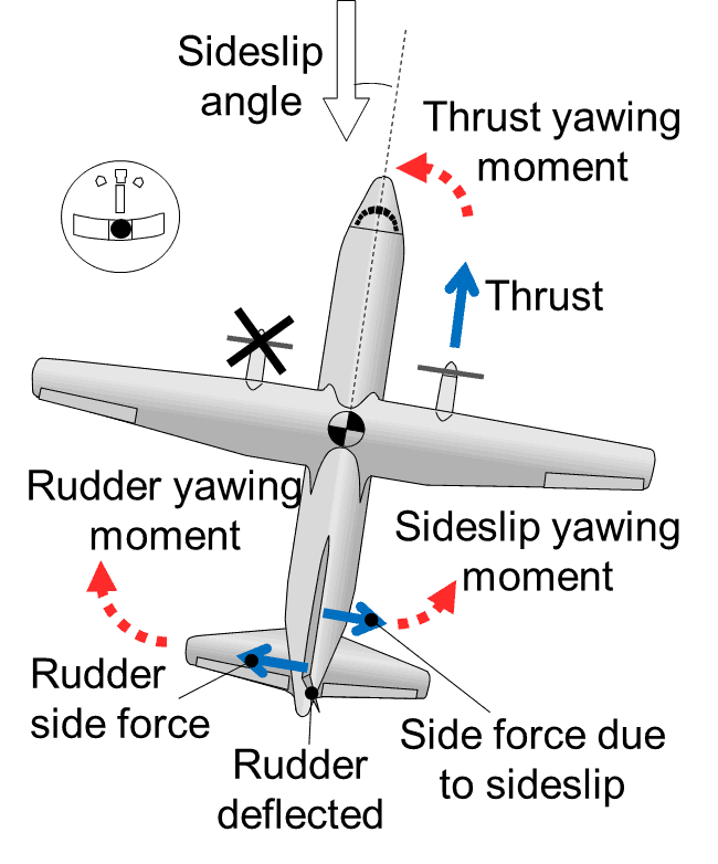 Forces and moments during wings-level equilibrium