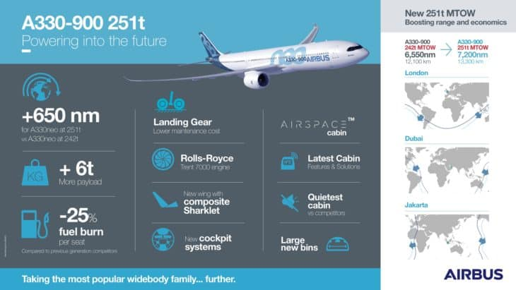 Airbus A330 900neo Infographic