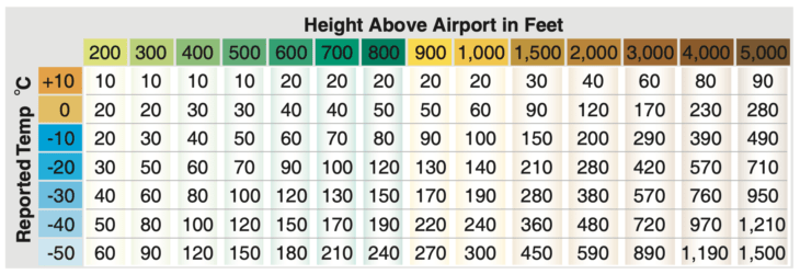 ICAO Cold Weather Altimeter Corrections