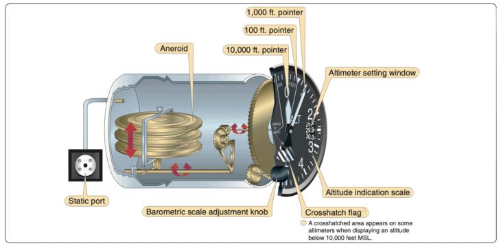 Sensitive Altimeter Cutaway