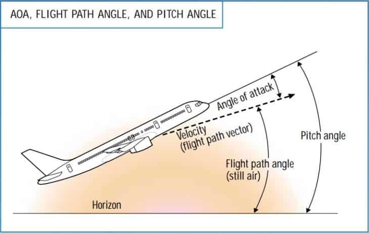 AOA and Flight Path Angle and Pitch Angle