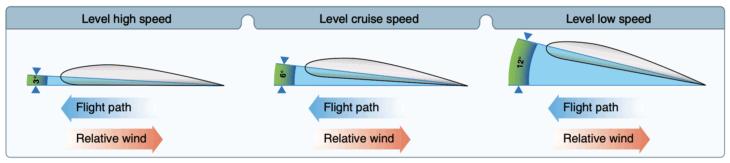 Angle of attack AOA at various airspeeds