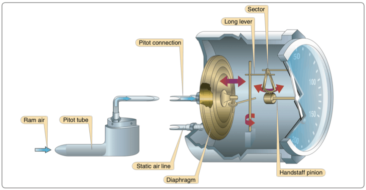 Cutaway view of an airspeed indicator