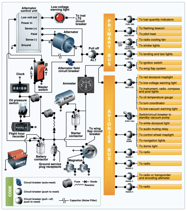 Typical small aircraft electrical system