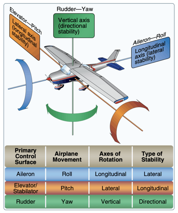 Axis of Flight and Flight Controls