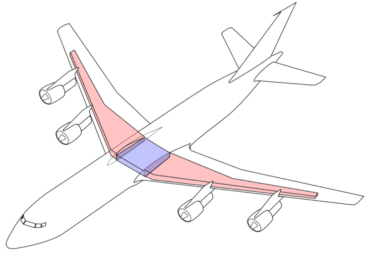 Layout of Jet liners main fuel tanks