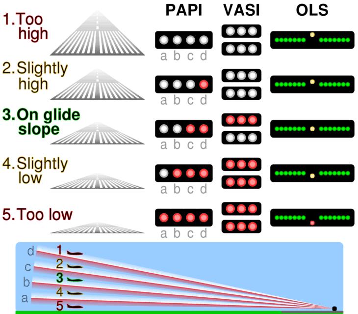 Comparison of PAPI and VASI