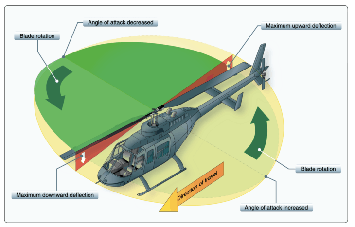 Helicopter blade rotation and angles of attack during forward flight