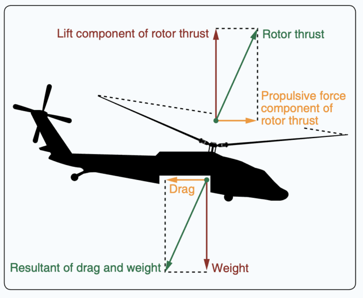 Helicopter forces of flight during forward flight