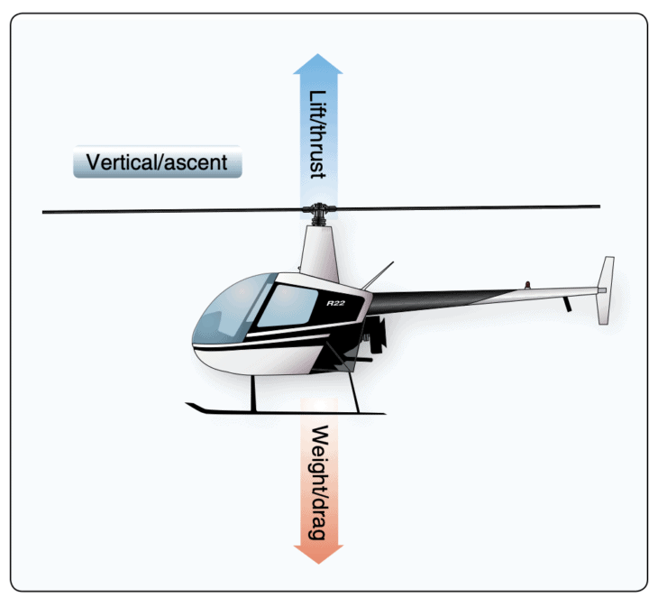 Lift is equal and opposite weight during a static hover in a helicopter